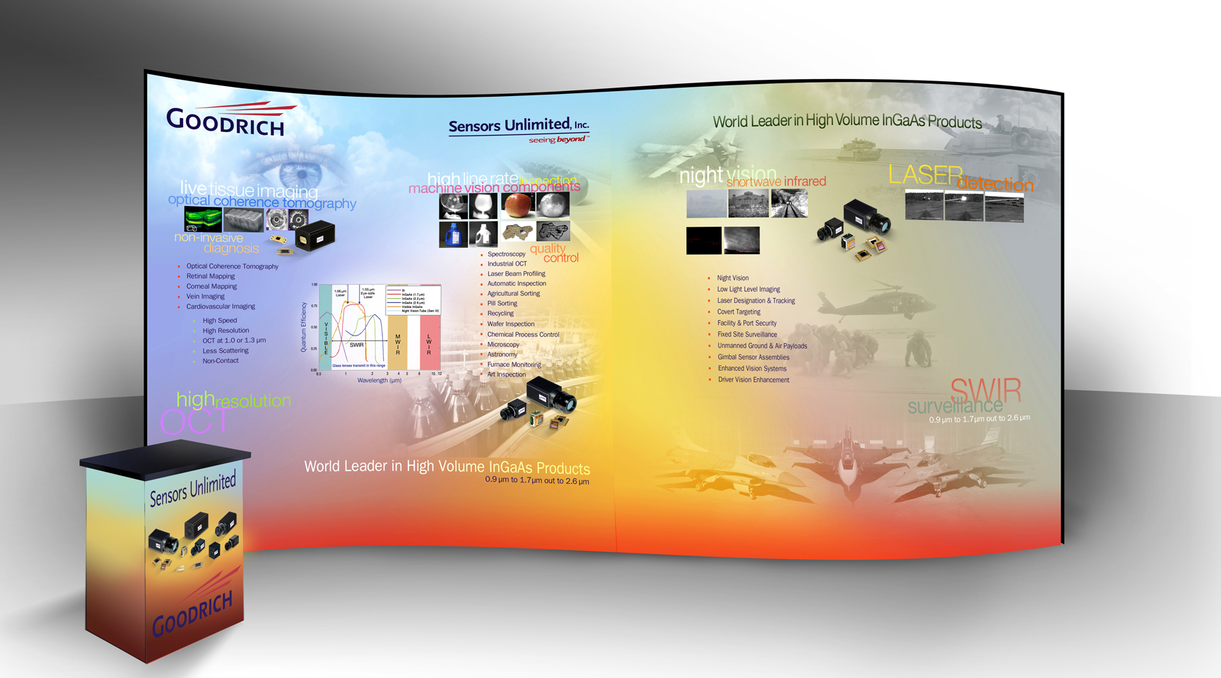 Sensors Unlimited-Goodrich Display Booth Showcases How SWIR Imaging is Used in Inspection, Surveillance, Live Tissue Imaging